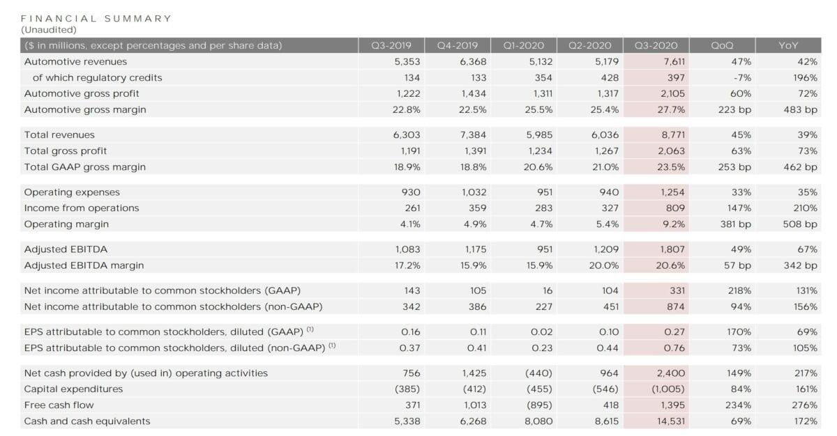 Datenblatt zeigt aktuelle Tesla-Quartalszahlen