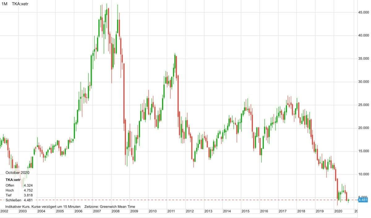 Kursverlauf der ThyssenKrupp-Aktie seit dem Jahr 2002