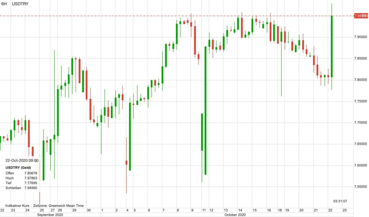 Chart zeigt US-Dollar gegen türkische Lira in den letzten 30 Tagen