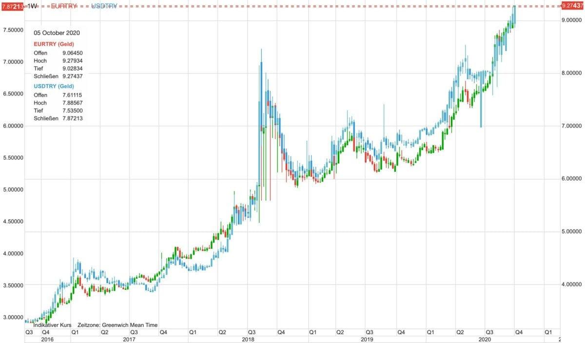 Chart zeigt Kursverlauf von Euro und US-Dollar gegen die türkische Lira