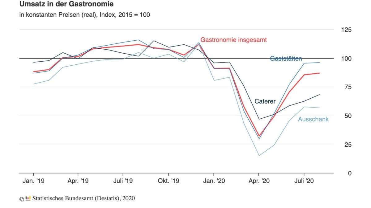 Grafik zeigt Umsätze in der Gastronomie in der Coronakrise