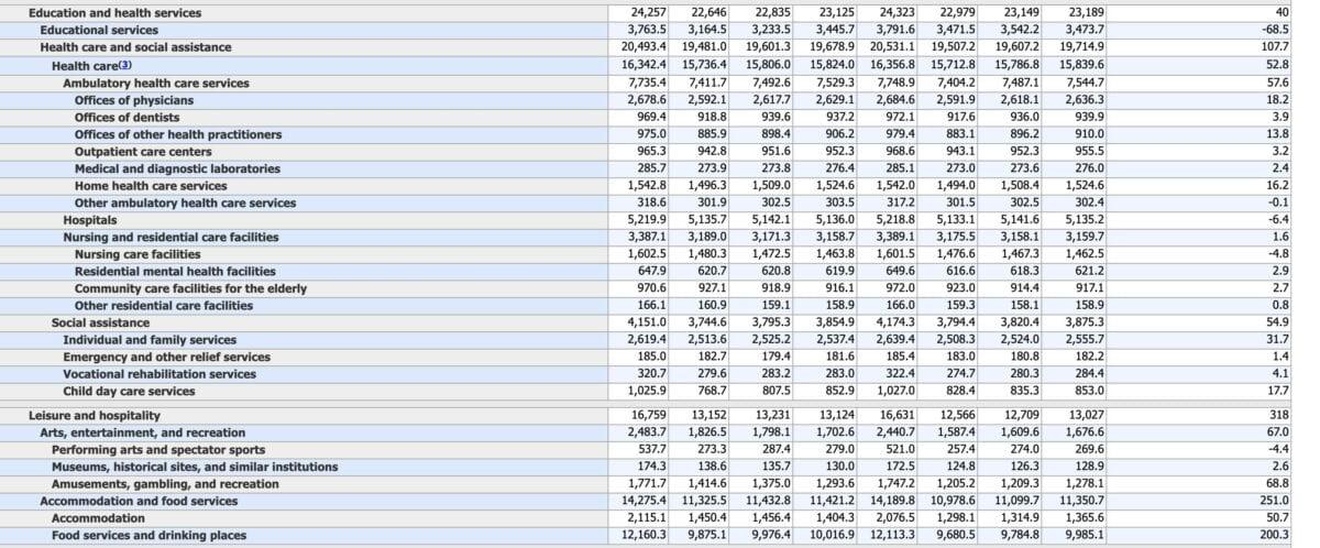 Tabelle mit weiteren Details zu den US-Arbeitsmarktdaten