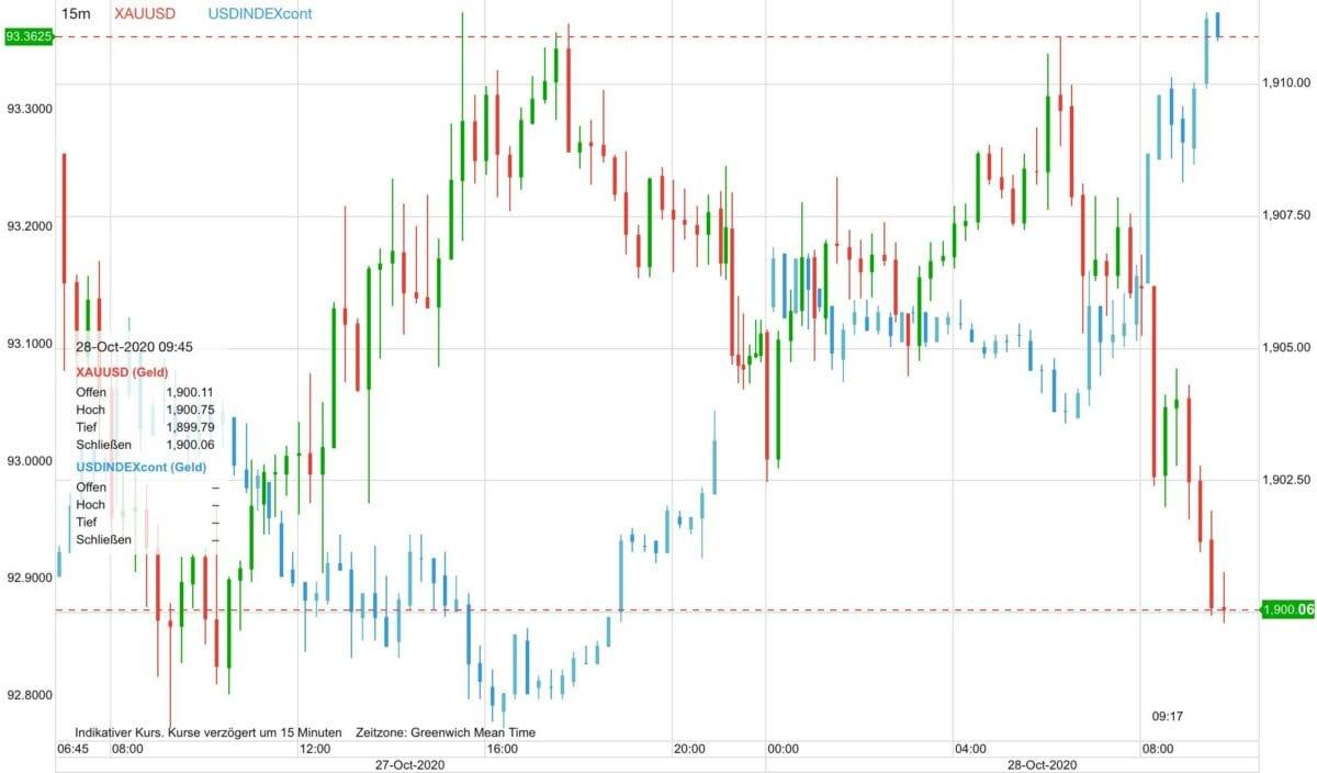 Chart zeigt US-Dollar Verlauf gegen Goldpreis