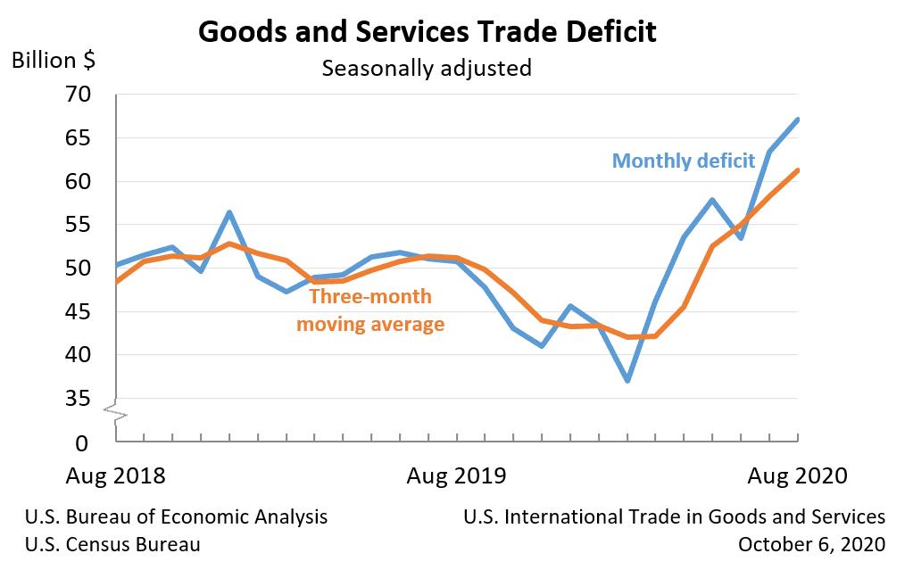 Grafik zeigt deutlich steigendes Defizit im US-Außenhandel