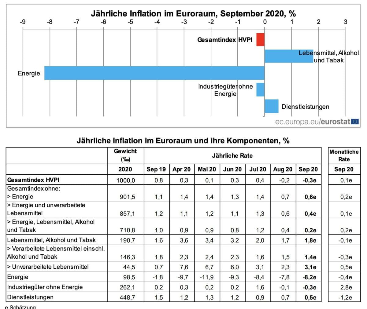 Tabelle zeigt Details der Verbraucherpreise für September