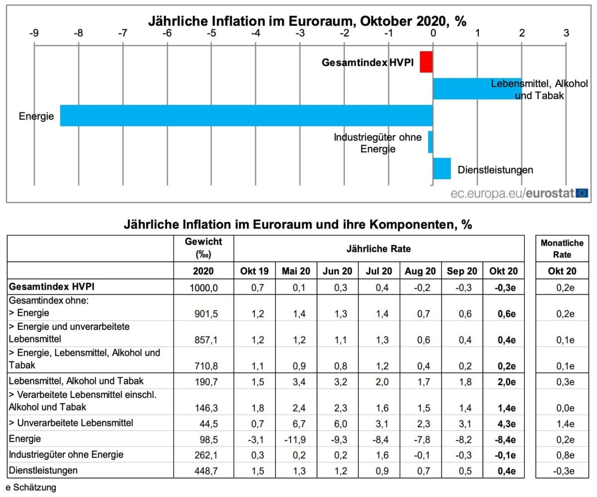 Grafik zeigt Details der Verbraucherpreise in der Eurozone im Oktober