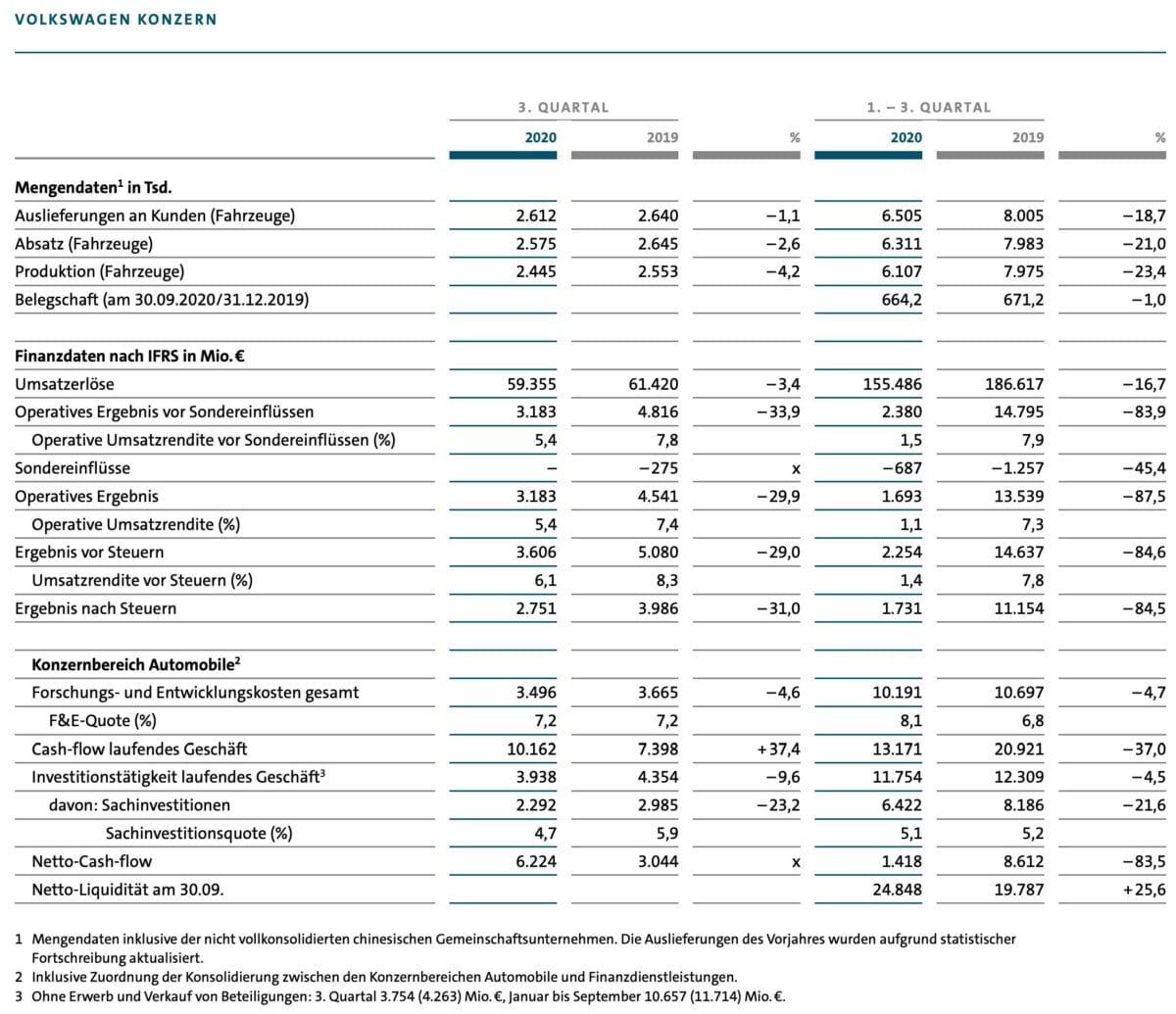 Grafik zeigt Details zu den Quartalszahlen von Volkswagen