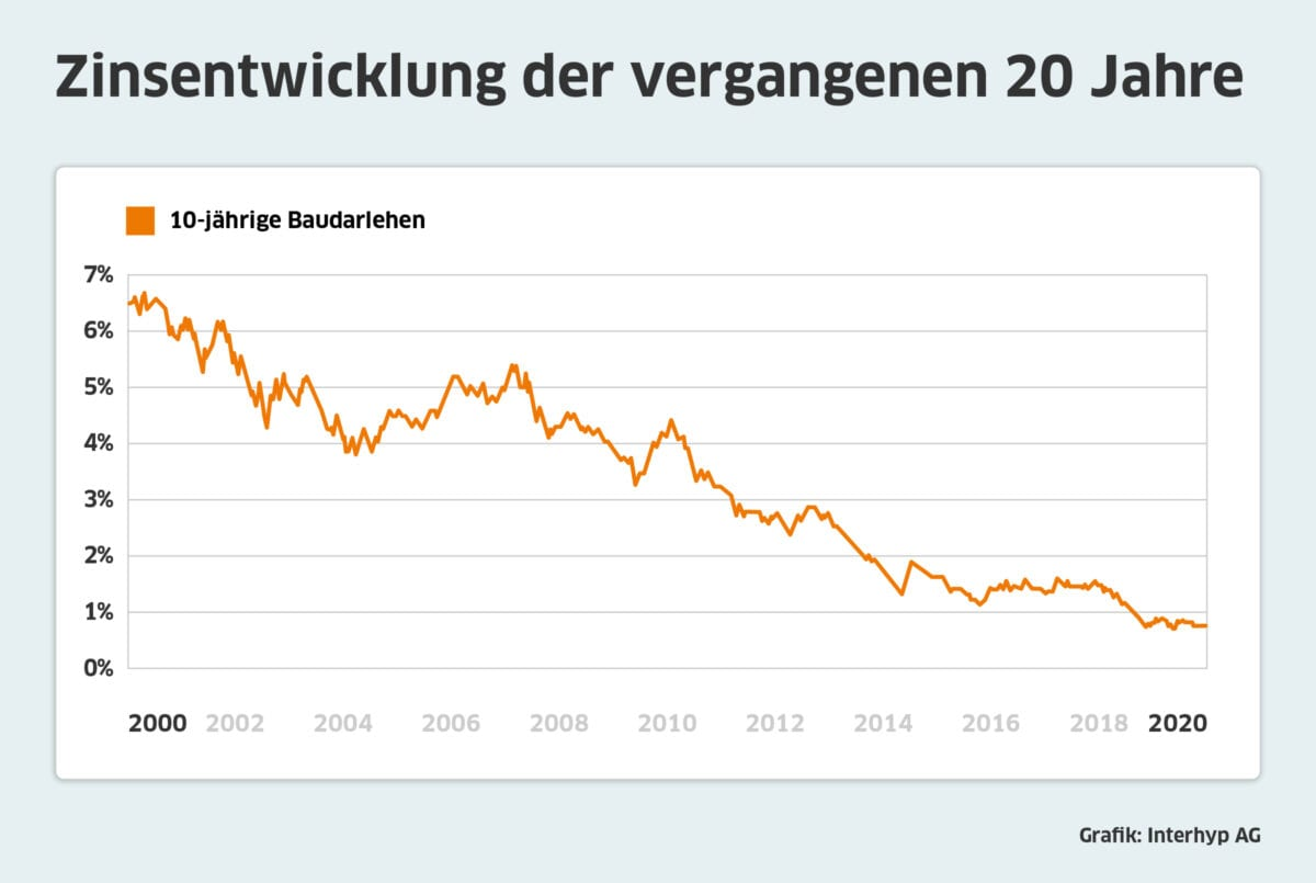 Chart zeigt langfristig extrem stark sinkende Zinsen