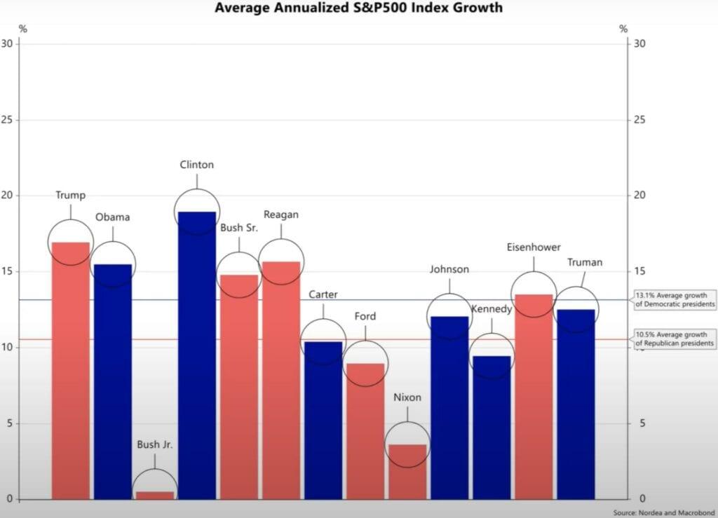 Die Entwicklung der Aktienmärkte unter US-demokraten und US-Reüublikanern