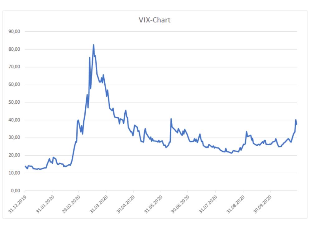 Die VIX iat eine Art Angstbarometer der Aktienmärkte