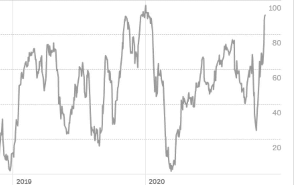 Das Gier-Barometer der Aktienmärkte