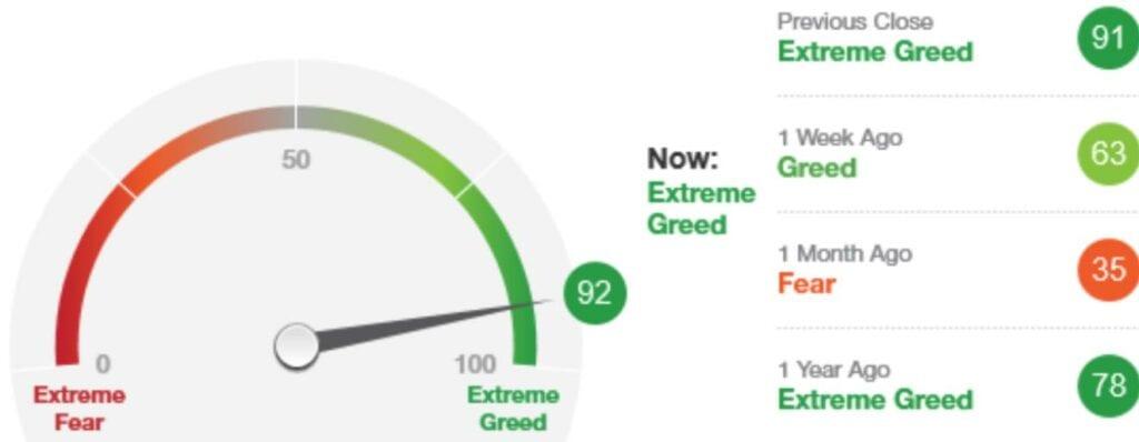 Derzeit sind die Aktienmärkte gierig