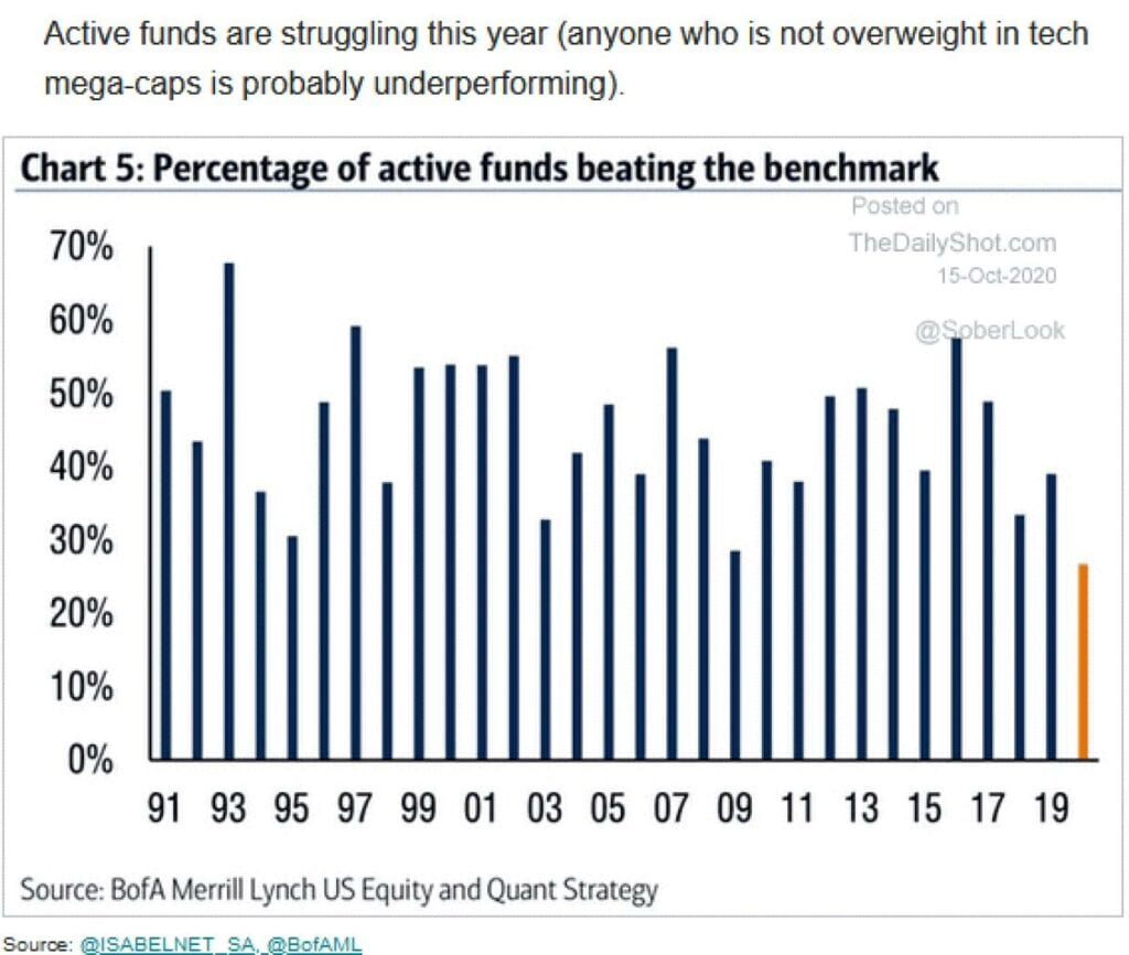 Fondsmanager laufen der Rally der Aktienmärkte hinterher