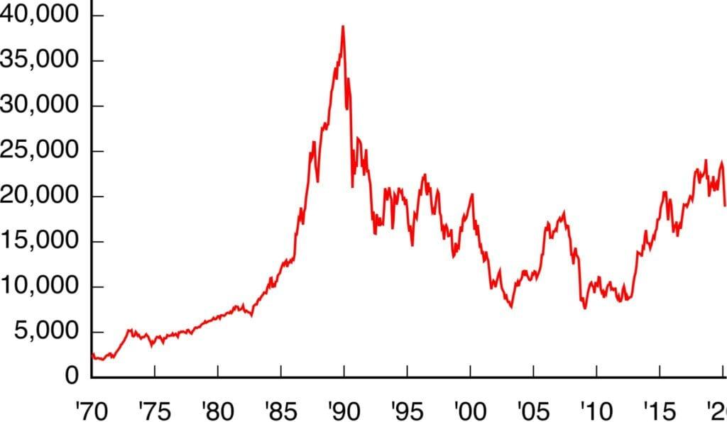Die Aktienmärkte - hier der Nikkei