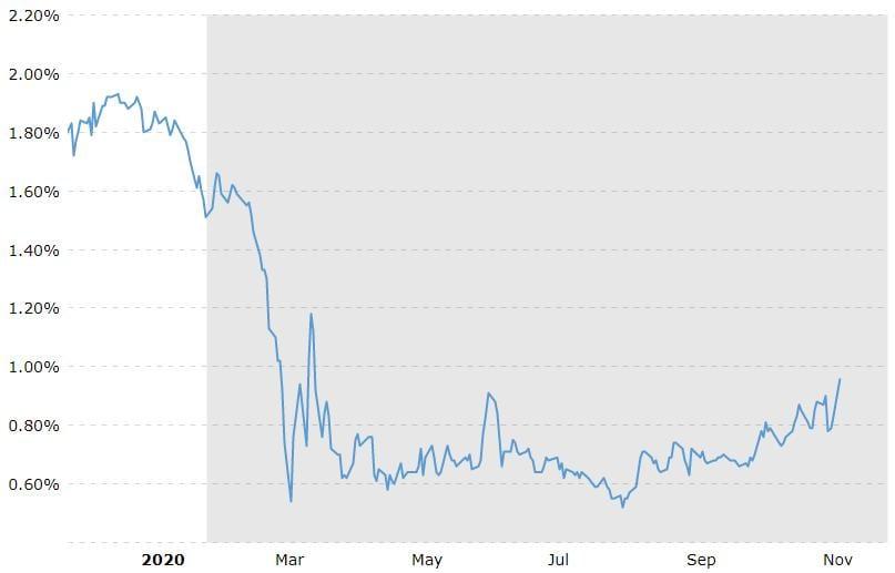 Die Rendite der 10-jährigen US-Staatsanleihe ist auch wichtig für die Aktienmärkte