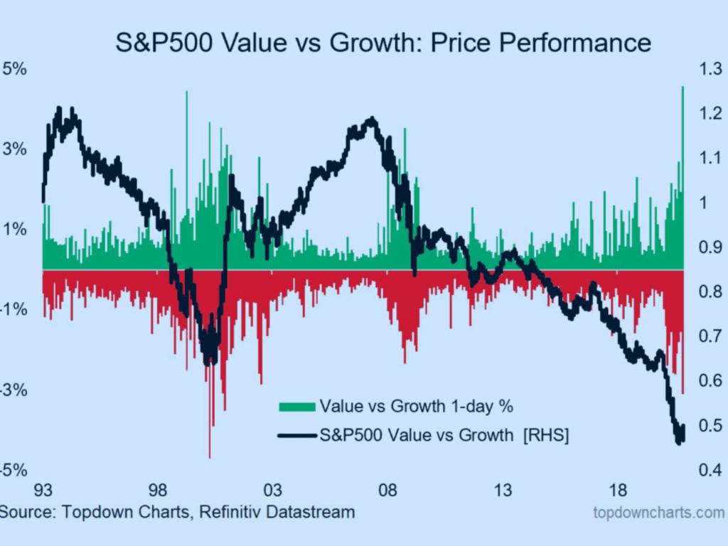 Die Aktienmärkte am letzten Montag mit der extremsten Bewegung von growth zu value