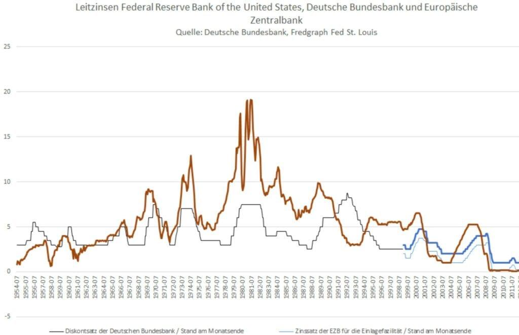 Das Zinsumfeld der Aktienmärkte