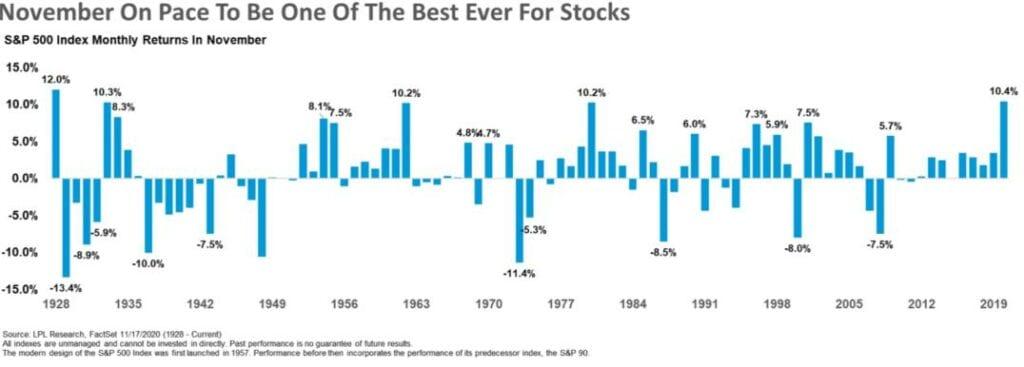 Die Aktienmärkte im November 2020