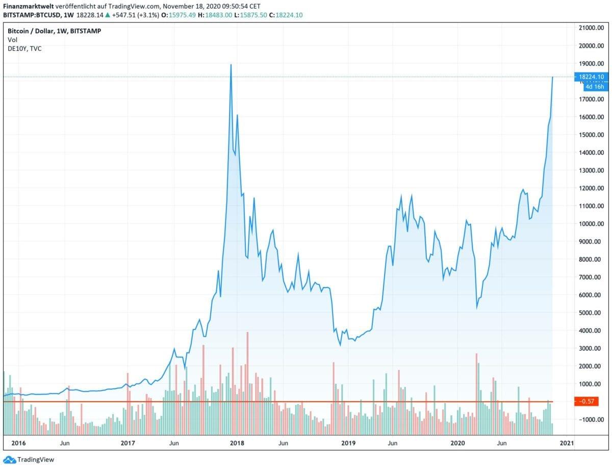 Chart zeigt Kursverlauf des Bitcoin in den letzten fünf Jahren