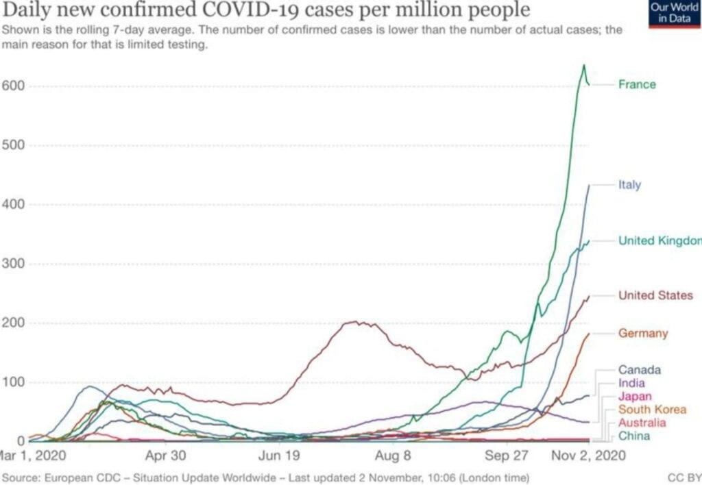 Die Ausbreitung des Coronavirus in Europa