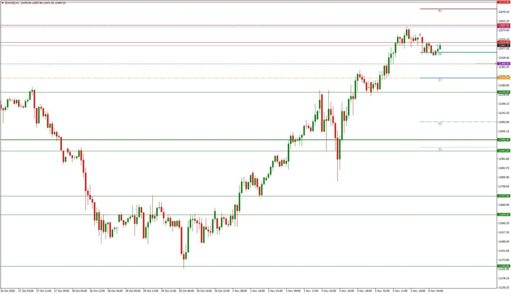 DAX daily: Tagesausblick 06.11. - H1-Chart - Rally-Fortsetzung oder Pause