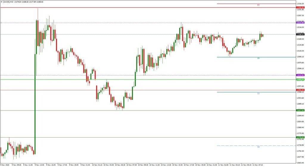 DAX daily: Tagesausblick 11.11. - M15-Chart - Konsolidierungs-Phase