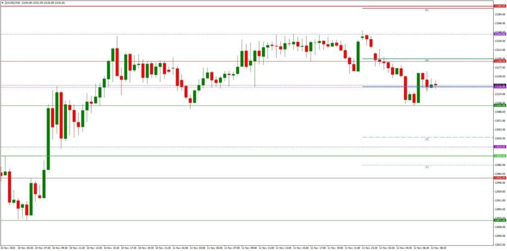 DAX daily: Tagesausblick 12.11. - M30-Chart - schwache Wall Street belastet Dax