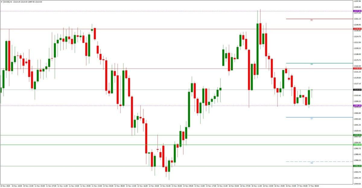 Dax daily: Tagesausblick 17.11. - H1-Chart - Konsolidierung oder Ausbruch