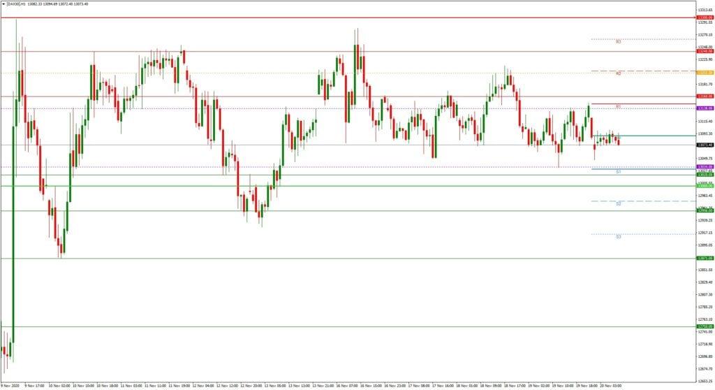Dax daily: Tagesausblick 20.11. - H1-Chart - Die Range zieht sich zusammen