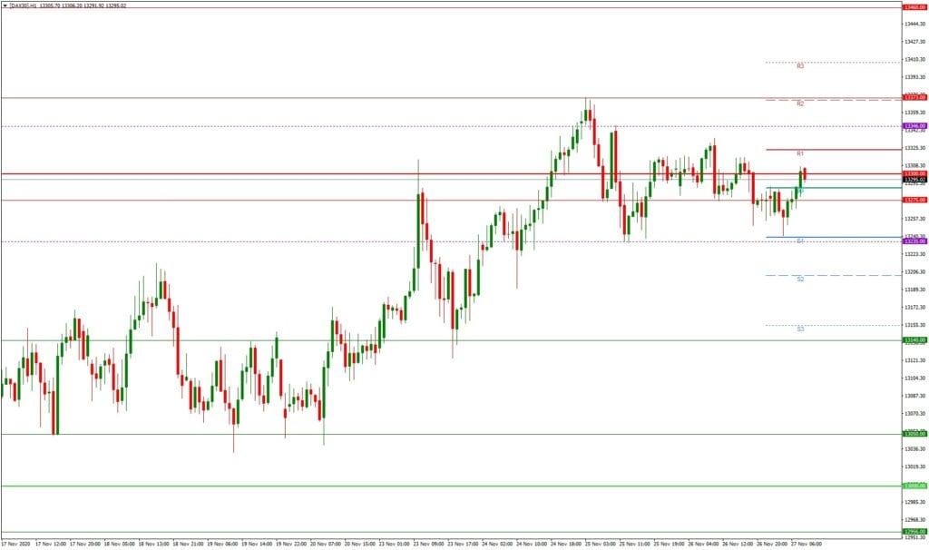 Dax daily: Tagesausblick 27.11. - H1-Chart - die Wall Street ist zurück