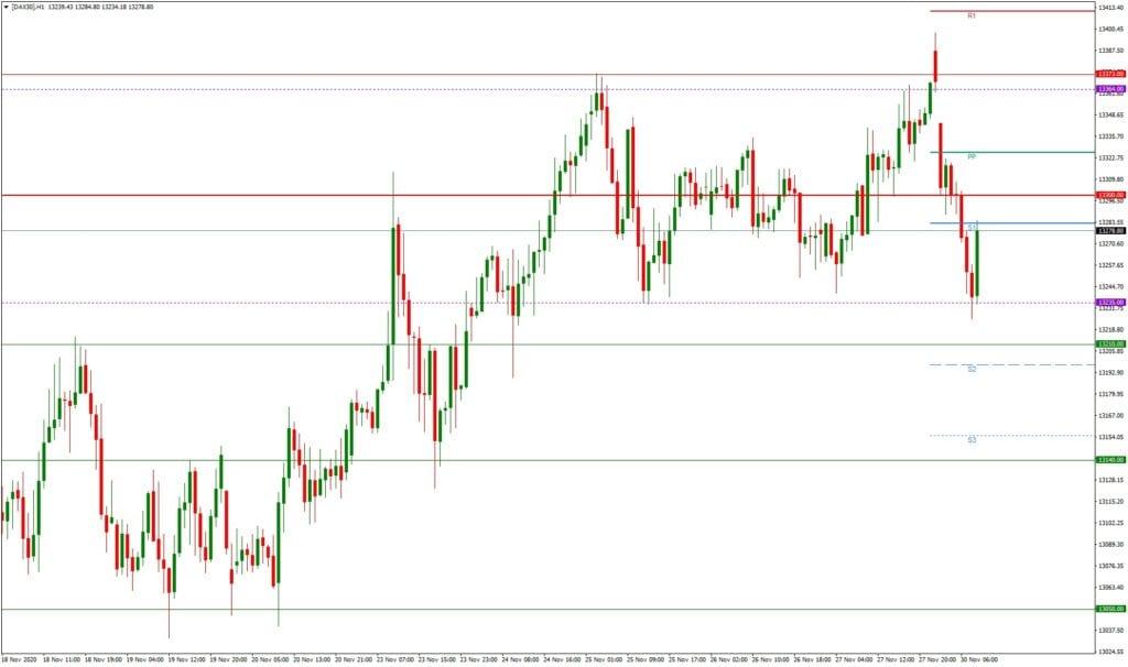 Dax daily: Tages- und Wochenausblick 30.11. - H1-Chart - ist die Hürde zu hoch?