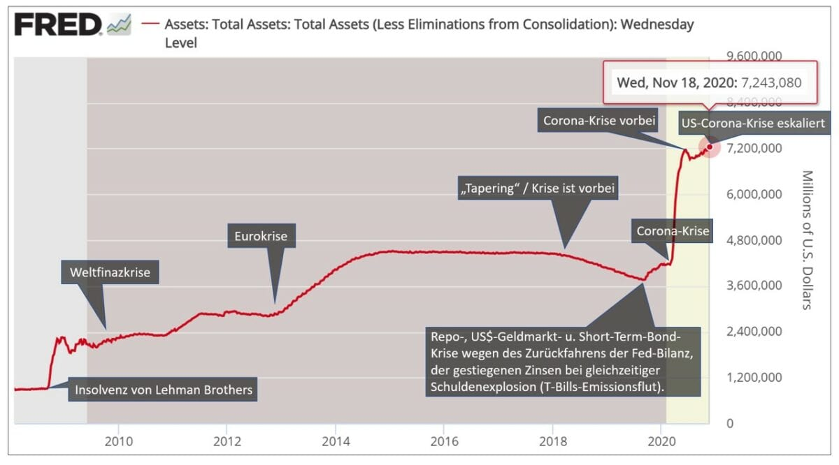 Die US-Notenbank Fed schaltet wieder in den Krisenmodus!