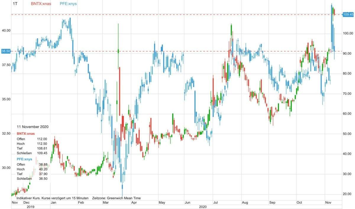 Chart zeigt Kursverlauf der Aktien von Biontech und Pfizer