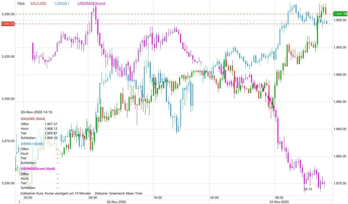 Chart zeigt Kursverlauf von US-Dollar gegen Goldpreis und Aktien