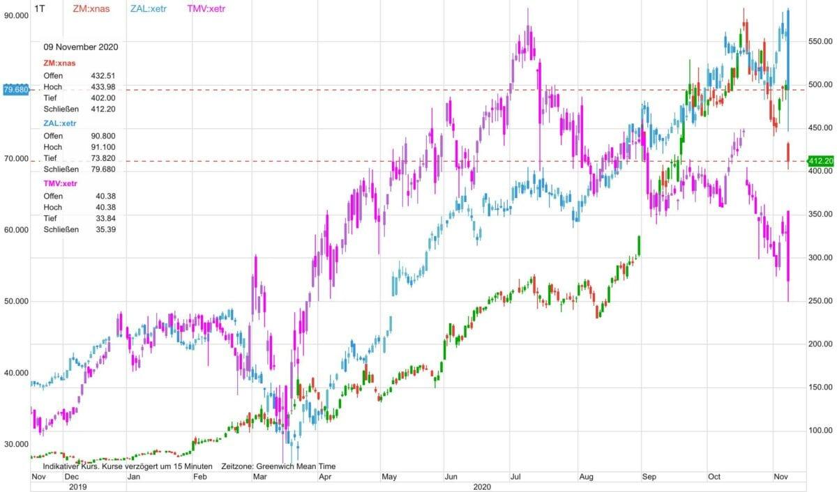 Chart zeigt Kursverlauf der Aktien von Zoom, Zalando und Tiemviewer