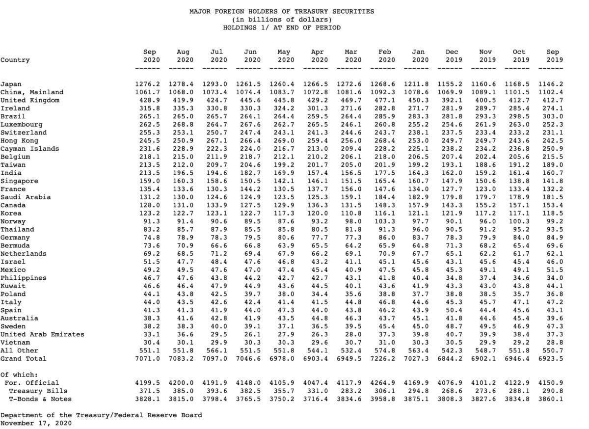 Grafik zeigt die größten ausländischen Eigentümer von US-Staatsanleihen