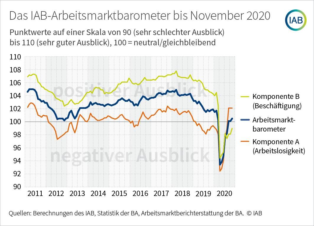 Arbeitsmarkt-Barometer der IAB steigt