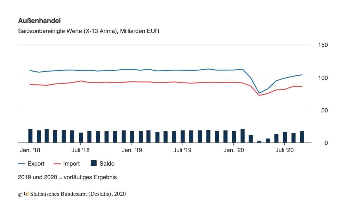 Grafik zeigt Exporte und Importe seit Anfang 2018