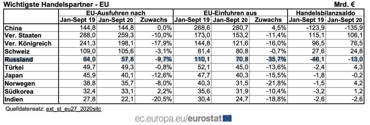 Grafik zeigt Details zum Außenhandelsüberschuss der EU