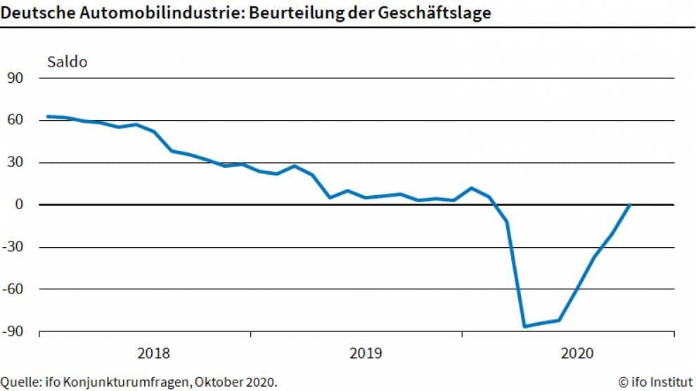 Chart zeigt Stimmung der Autoindustrie seit 2018