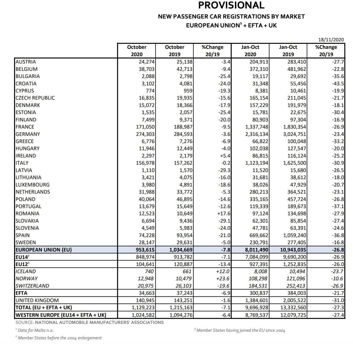 Datenblatt zeigt Autozulassungen in der EU im Oktober