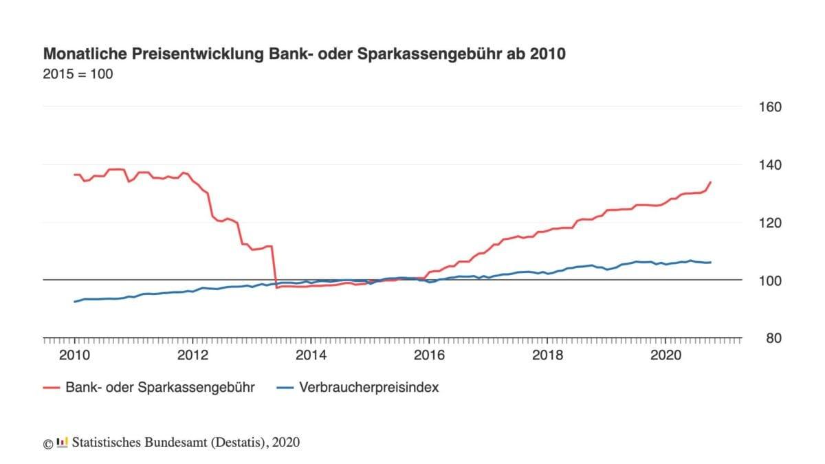Chart zeigt Entwicklung der Kontogebühren von Banken seit dem Jahr 2010