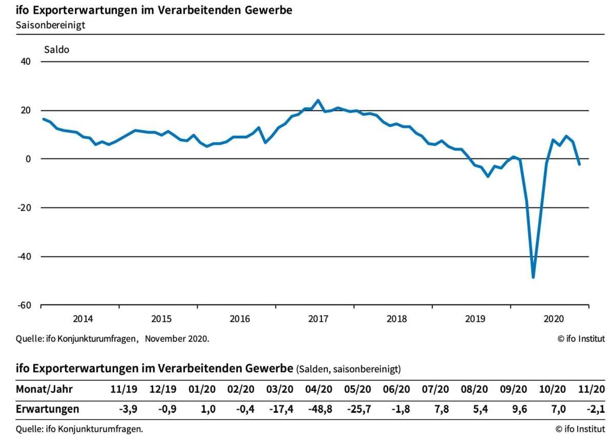 Der Chart vom ifo-Institut zeigt Erwartungen für die deutschen Exporte