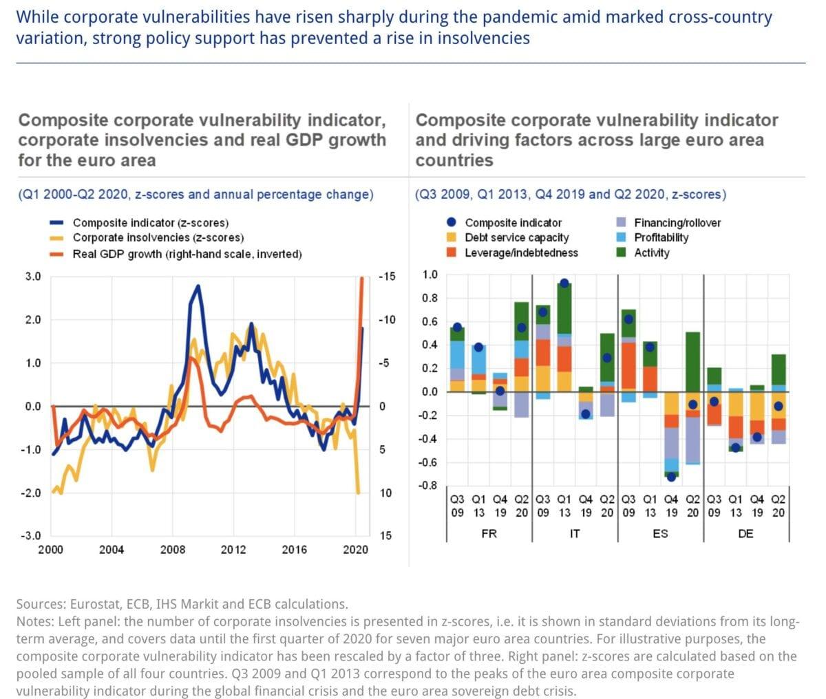 EZB-Grafik zur Verwundbarkeit der Unternehmen