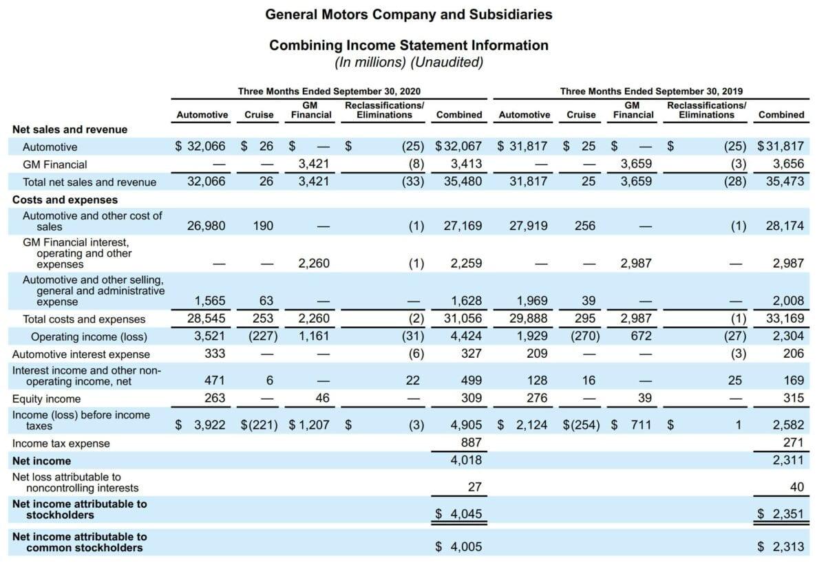 Datenblatt zeigt Details der Quartalszahlen von General Motors