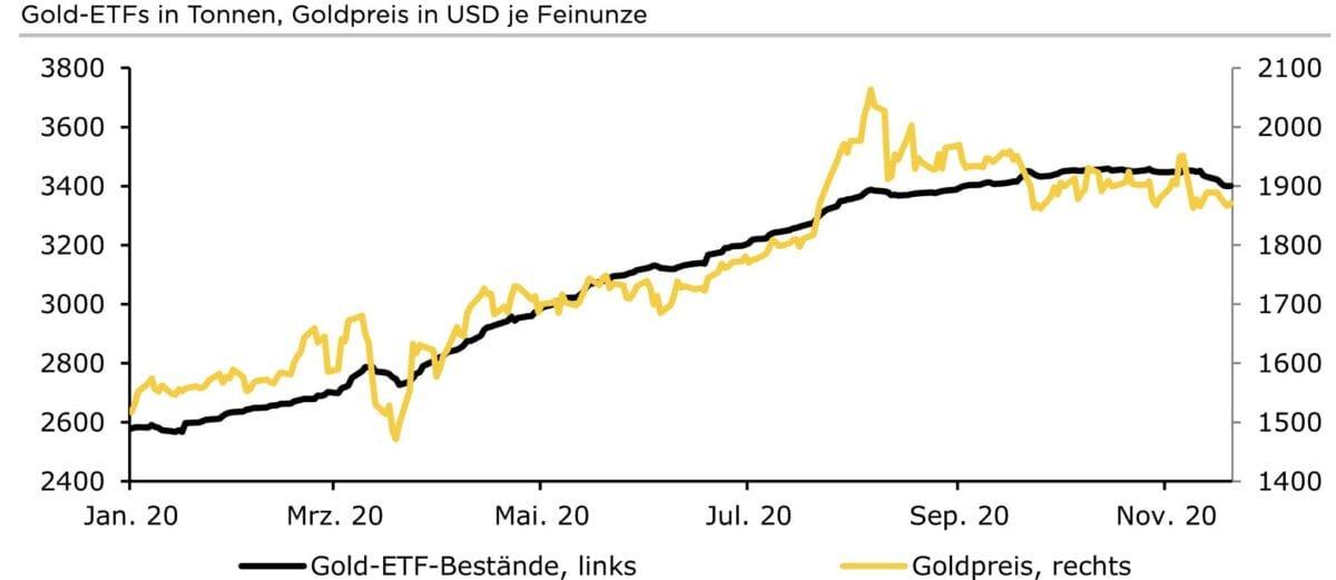 Chart zeigt ETF-Bestände in Gold im Vergleich zum Goldpreis