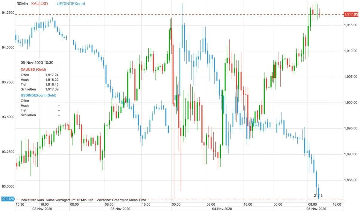 Chart zeigt Kursverlauf im Goldpreis gegen den US-Dollar