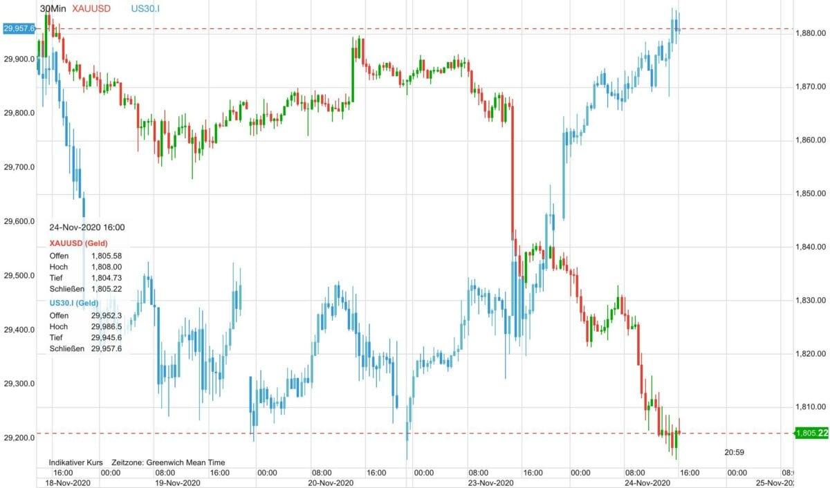 Chart zeigt Kursverlauf von Dow Jones gegen Goldpreis seit letzter Woche