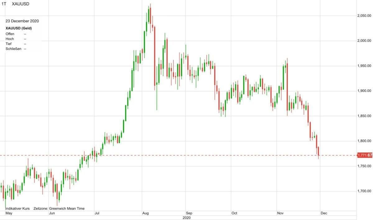 Chart zeigt Goldpreis-Verlauf in US-Dollar seit Mai