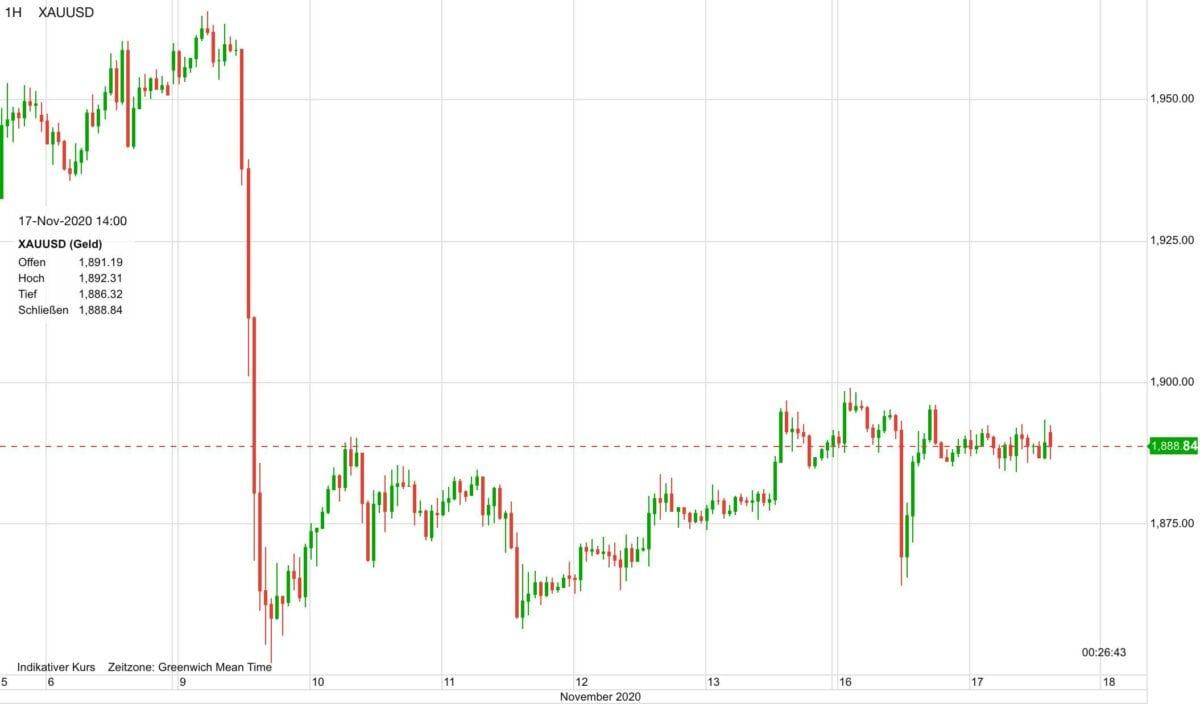 Chart zeigt Kursverlauf im Goldpreis seit dem 6. November